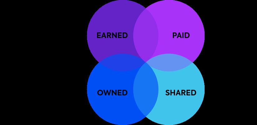 os diferentes tipos de mídia no marketing digital
